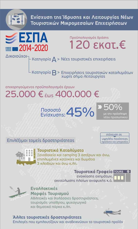 ΕΣΠΑ Χρηματοδότηση Τουριστικών Επιχειρήσεων